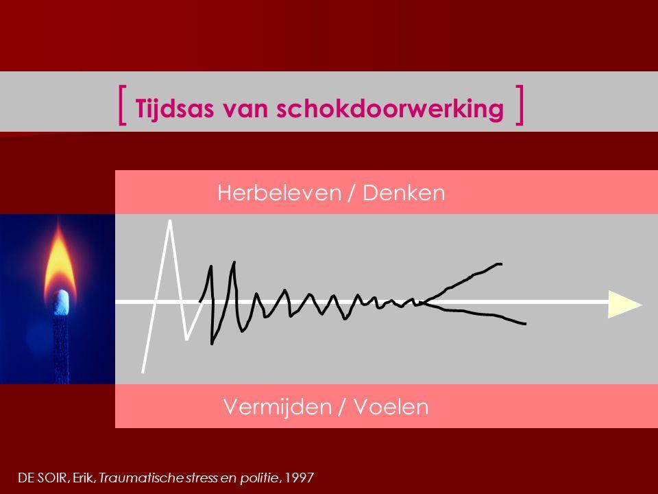 [ Tijdsas van schokdoorwerking ] Herbeleven / Denken Vermijden / Voelen DE SOIR, Erik, Traumatische stress en politie, 1997