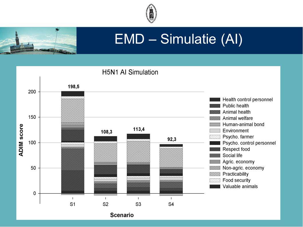 EMD – Simulatie (AI)