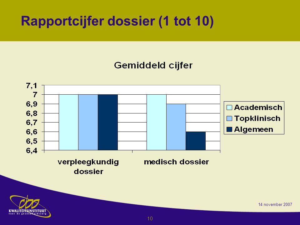 14 november 2007 10 Rapportcijfer dossier (1 tot 10)