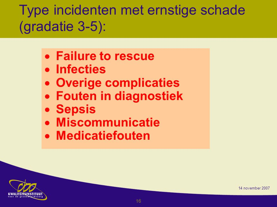 14 november 2007 16 Type incidenten met ernstige schade (gradatie 3-5):  Failure to rescue  Infecties  Overige complicaties  Fouten in diagnostiek