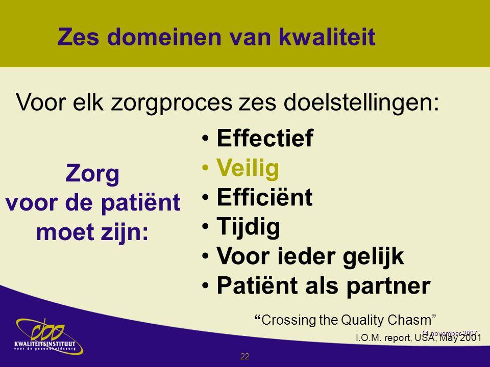 14 november 2007 22 Effectief Veilig Efficiënt Tijdig Voor ieder gelijk Patiënt als partner Zes domeinen van kwaliteit Crossing the Quality Chasm I.O.M.