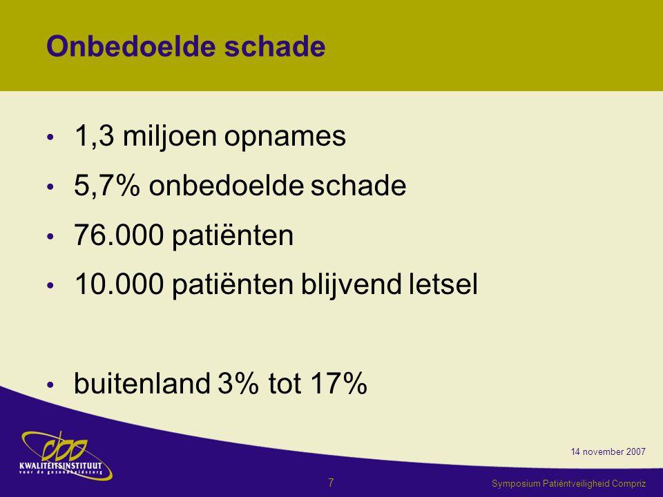 14 november 2007 Symposium Patiëntveiligheid Compriz 7 Onbedoelde schade 1,3 miljoen opnames 5,7% onbedoelde schade 76.000 patiënten 10.000 patiënten blijvend letsel buitenland 3% tot 17%