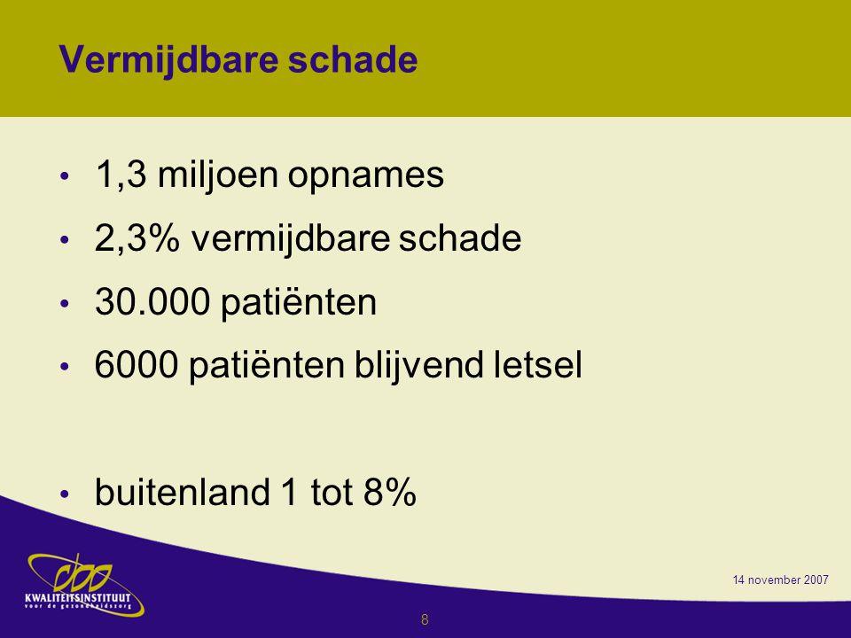 14 november 2007 8 Vermijdbare schade 1,3 miljoen opnames 2,3% vermijdbare schade 30.000 patiënten 6000 patiënten blijvend letsel buitenland 1 tot 8%
