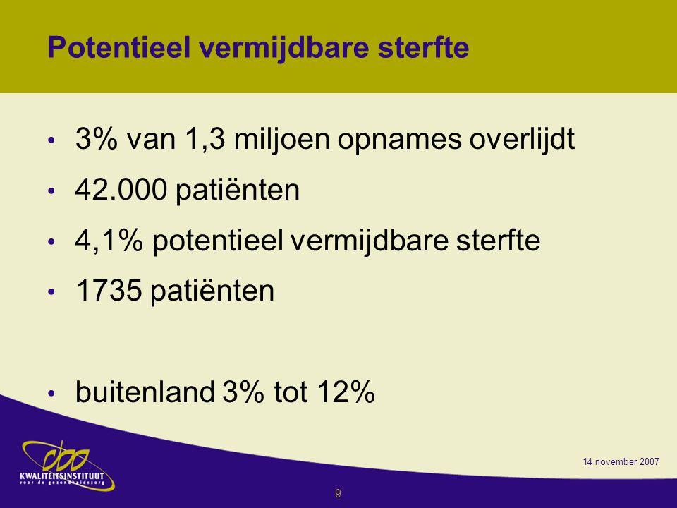 14 november 2007 9 Potentieel vermijdbare sterfte 3% van 1,3 miljoen opnames overlijdt 42.000 patiënten 4,1% potentieel vermijdbare sterfte 1735 patiënten buitenland 3% tot 12%