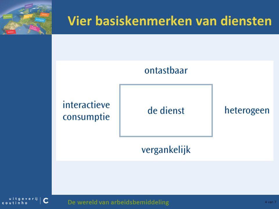 De wereld van arbeidsbemiddeling 4 van 7 Vier basiskenmerken van diensten