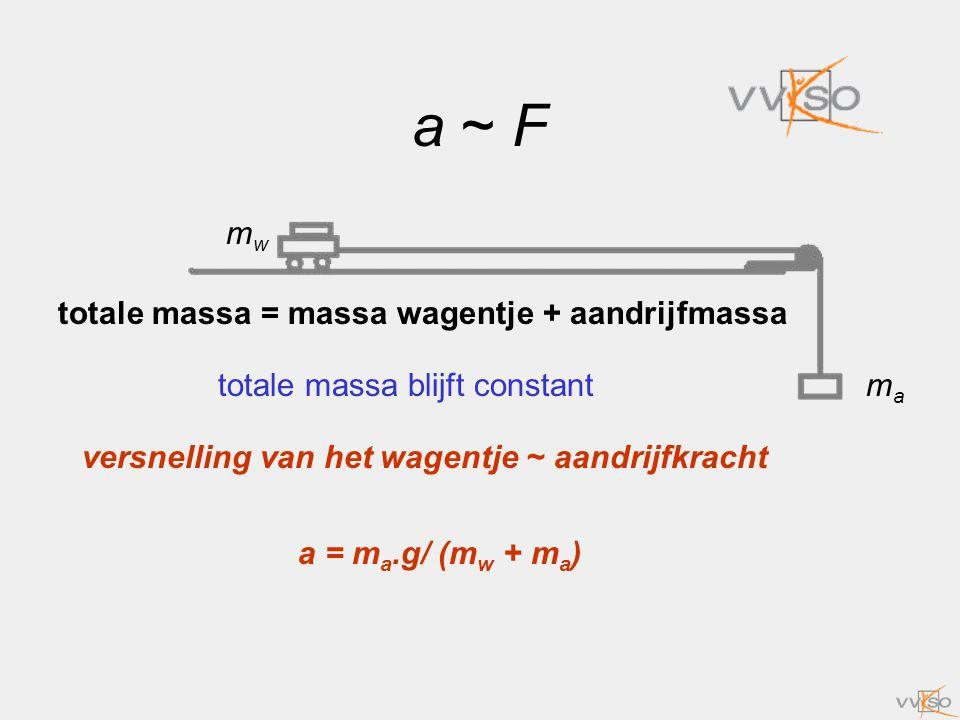 a ~ F totale massa = massa wagentje + aandrijfmassa totale massa blijft constant versnelling van het wagentje ~ aandrijfkracht a = m a.g/ (m w + m a )