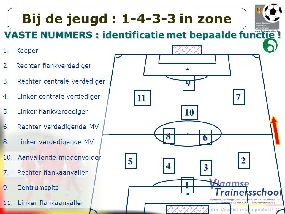 Initiator Voetbal (Getuigschrift C) 1 5 4 3 2 6 9 10 8 11 7 VASTE NUMMERS : identificatie met bepaalde functie .