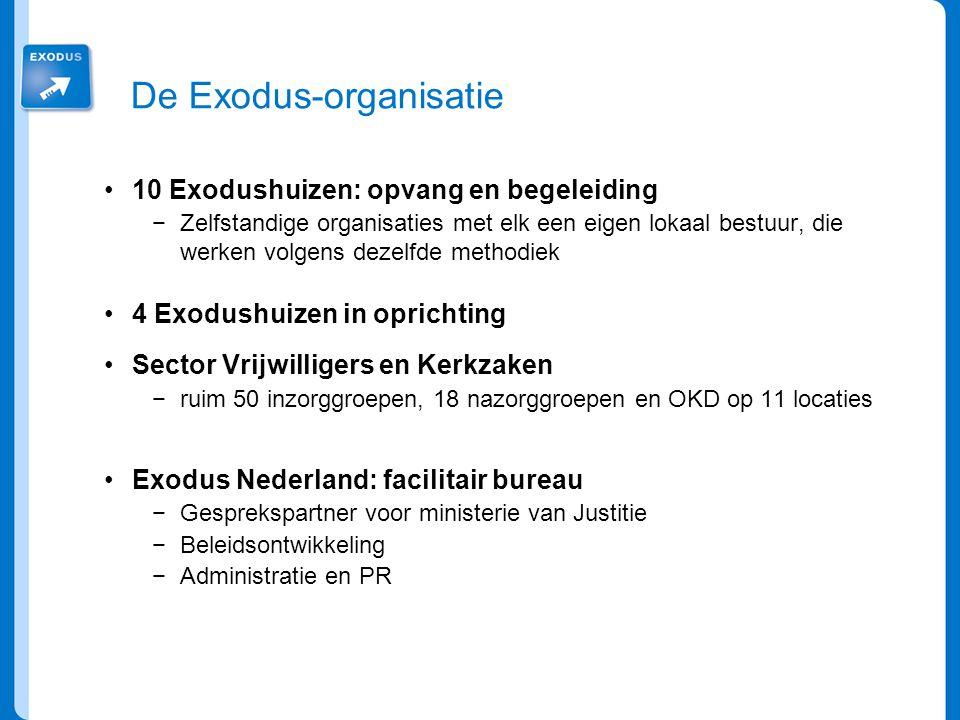 De Exodus-organisatie 10 Exodushuizen: opvang en begeleiding −Zelfstandige organisaties met elk een eigen lokaal bestuur, die werken volgens dezelfde methodiek 4 Exodushuizen in oprichting Sector Vrijwilligers en Kerkzaken −ruim 50 inzorggroepen, 18 nazorggroepen en OKD op 11 locaties Exodus Nederland: facilitair bureau −Gesprekspartner voor ministerie van Justitie −Beleidsontwikkeling −Administratie en PR