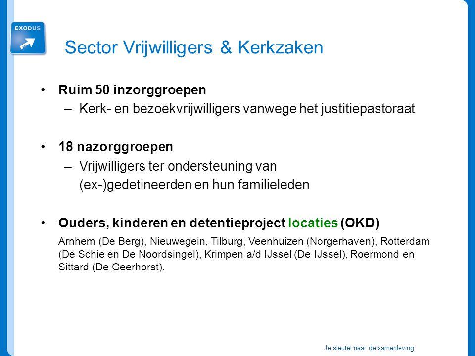 Je sleutel naar de samenleving Ruim 50 inzorggroepen –Kerk- en bezoekvrijwilligers vanwege het justitiepastoraat 18 nazorggroepen –Vrijwilligers ter ondersteuning van (ex-)gedetineerden en hun familieleden Ouders, kinderen en detentieproject locaties (OKD) Arnhem (De Berg), Nieuwegein, Tilburg, Veenhuizen (Norgerhaven), Rotterdam (De Schie en De Noordsingel), Krimpen a/d IJssel (De IJssel), Roermond en Sittard (De Geerhorst).