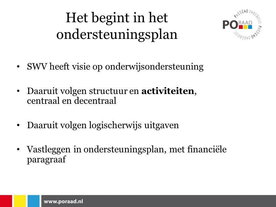 Het begint in het ondersteuningsplan SWV heeft visie op onderwijsondersteuning Daaruit volgen structuur en activiteiten, centraal en decentraal Daaruit volgen logischerwijs uitgaven Vastleggen in ondersteuningsplan, met financiële paragraaf