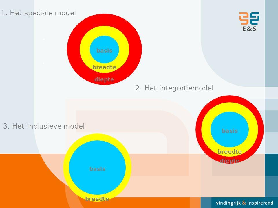 .. basis diepte breedte 1. Het speciale model basis breedte diepte 2. Het integratiemodel basis breedte 3. Het inclusieve model