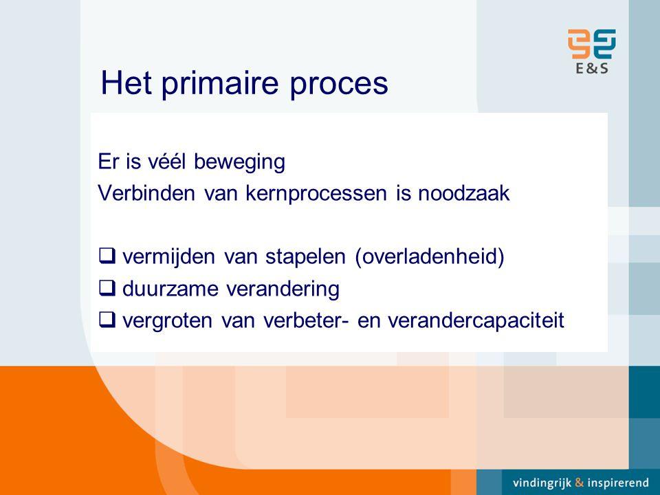 Het primaire proces Er is véél beweging Verbinden van kernprocessen is noodzaak  vermijden van stapelen (overladenheid)  duurzame verandering  vergroten van verbeter- en verandercapaciteit