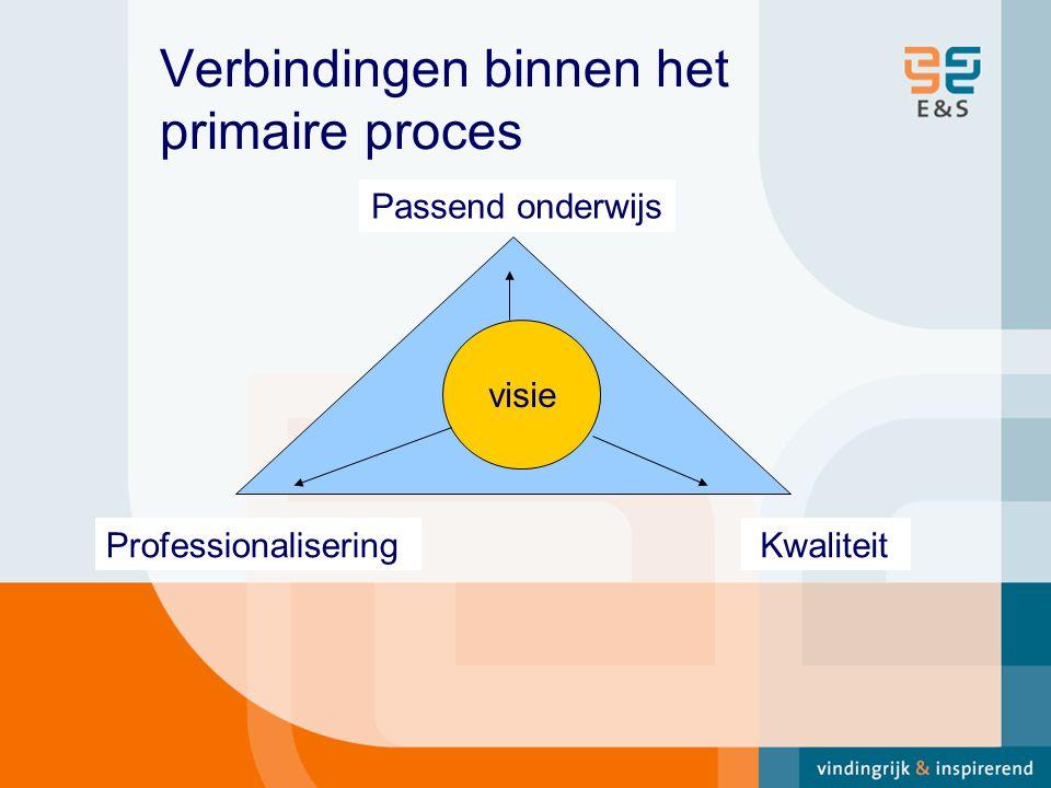 Verbindingen binnen het primaire proces visie Passend onderwijs KwaliteitProfessionalisering