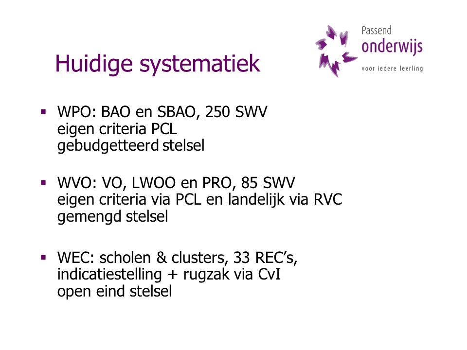 Huidige systematiek  WPO: BAO en SBAO, 250 SWV eigen criteria PCL gebudgetteerd stelsel  WVO: VO, LWOO en PRO, 85 SWV eigen criteria via PCL en landelijk via RVC gemengd stelsel  WEC: scholen & clusters, 33 REC's, indicatiestelling + rugzak via CvI open eind stelsel