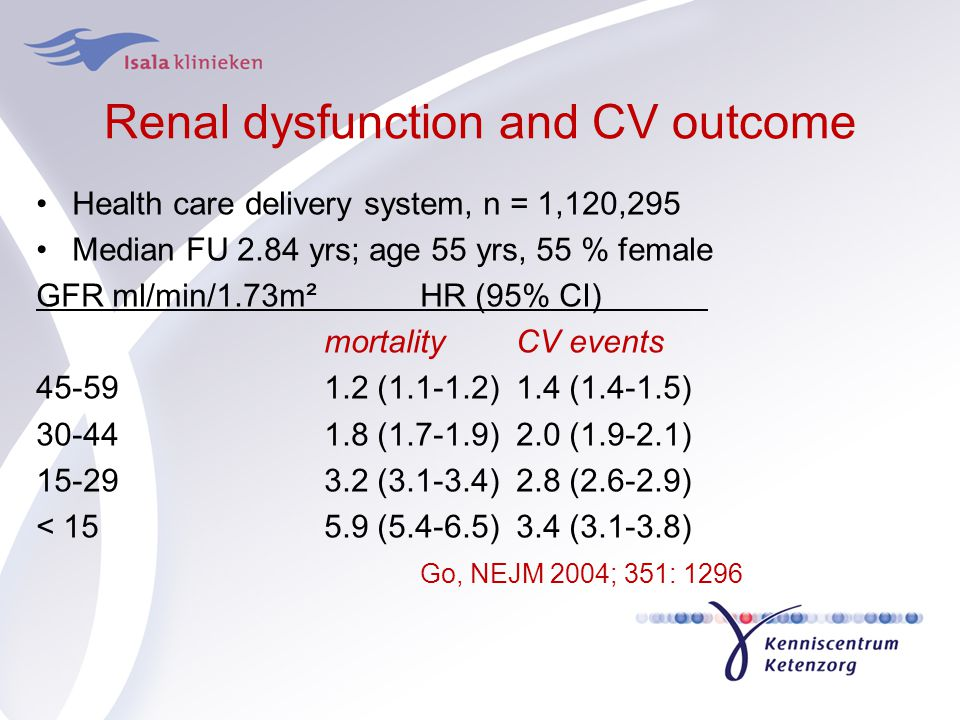 Renal dysfunction and CV outcome Health care delivery system, n = 1,120,295 Median FU 2.84 yrs; age 55 yrs, 55 % female GFR ml/min/1.73m²HR (95% CI) m