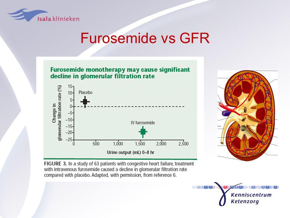 Furosemide vs GFR