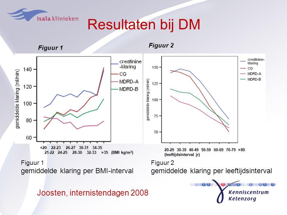 Resultaten bij DM Figuur 2 gemiddelde klaring per leeftijdsinterval 20-29 30-39 40-49 50-59 60-69 70-79 >80 (leeftijdsinterval jr) Figuur 2 Figuur 1 g