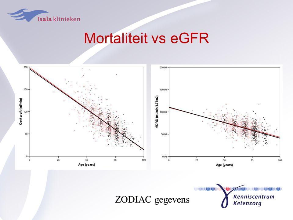 Mortaliteit vs eGFR ZODIAC gegevens