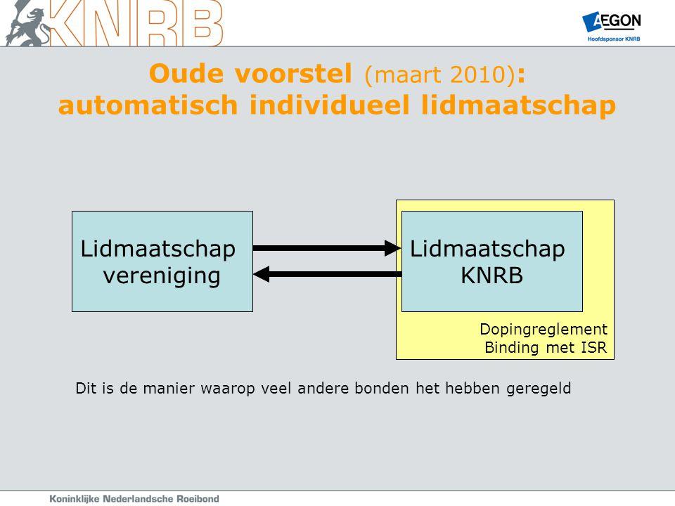 Dopingreglement Binding met ISR Oude voorstel (maart 2010) : automatisch individueel lidmaatschap Lidmaatschap vereniging Lidmaatschap KNRB Dit is de manier waarop veel andere bonden het hebben geregeld