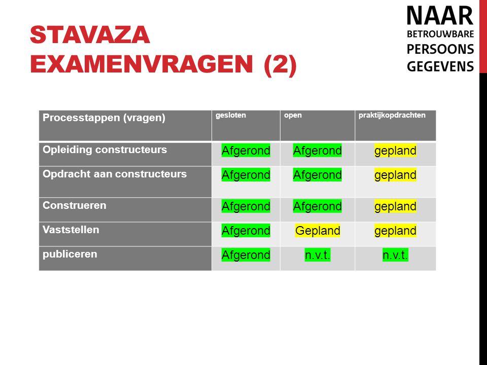 STAVAZA EXAMENVRAGEN (2) Processtappen (vragen) geslotenopenpraktijkopdrachten Opleiding constructeurs Afgerond gepland Opdracht aan constructeurs Afg