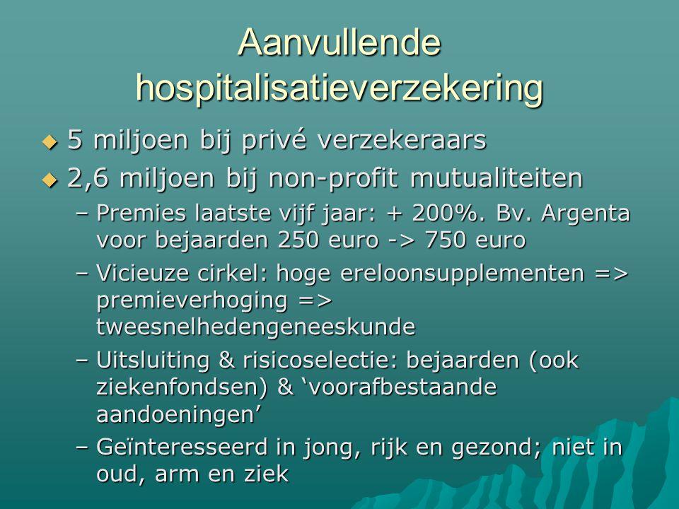 Aanvullende hospitalisatieverzekering  5 miljoen bij privé verzekeraars  2,6 miljoen bij non-profit mutualiteiten –Premies laatste vijf jaar: + 200%.