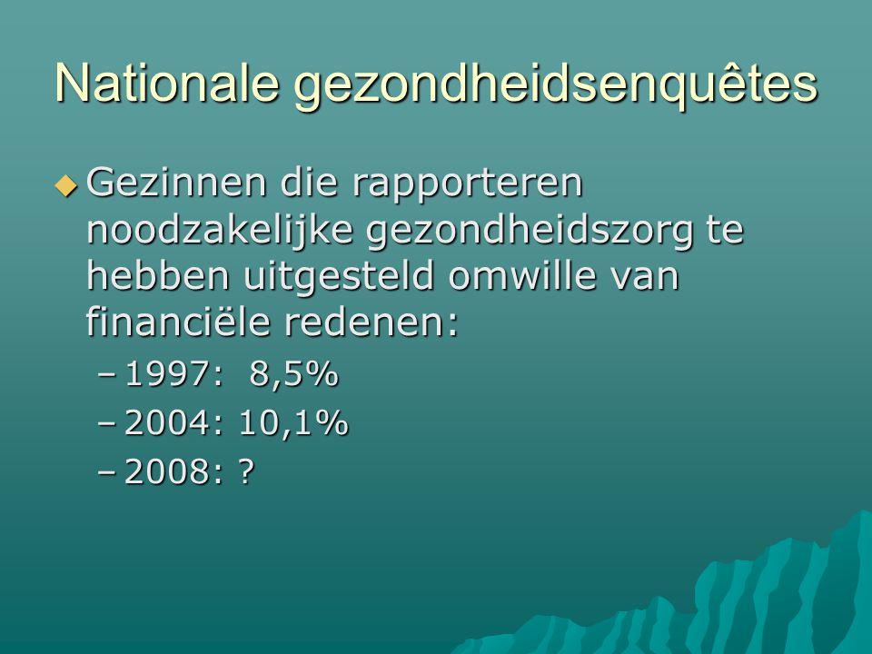 Nationale gezondheidsenquêtes  Gezinnen die rapporteren noodzakelijke gezondheidszorg te hebben uitgesteld omwille van financiële redenen: –1997: 8,5% –2004: 10,1% –2008: ?