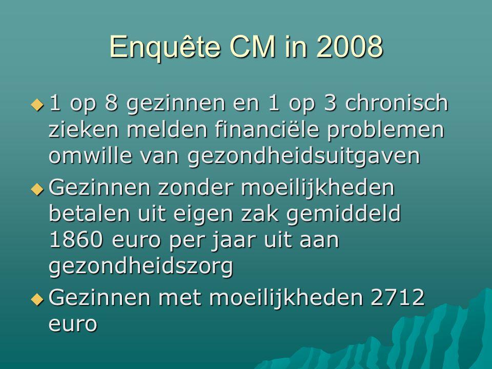 Enquête CM in 2008  1 op 8 gezinnen en 1 op 3 chronisch zieken melden financiële problemen omwille van gezondheidsuitgaven  Gezinnen zonder moeilijkheden betalen uit eigen zak gemiddeld 1860 euro per jaar uit aan gezondheidszorg  Gezinnen met moeilijkheden 2712 euro