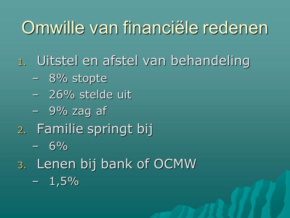 Omwille van financiële redenen 1.