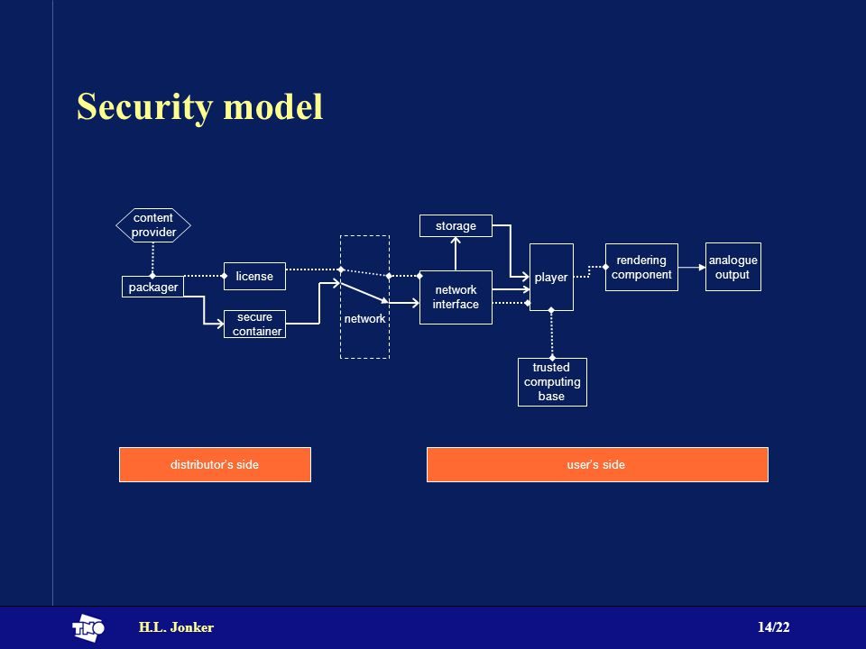 H.L. Jonker14/22 Security model packager license secure container network interface storage player rendering component network trusted computing base