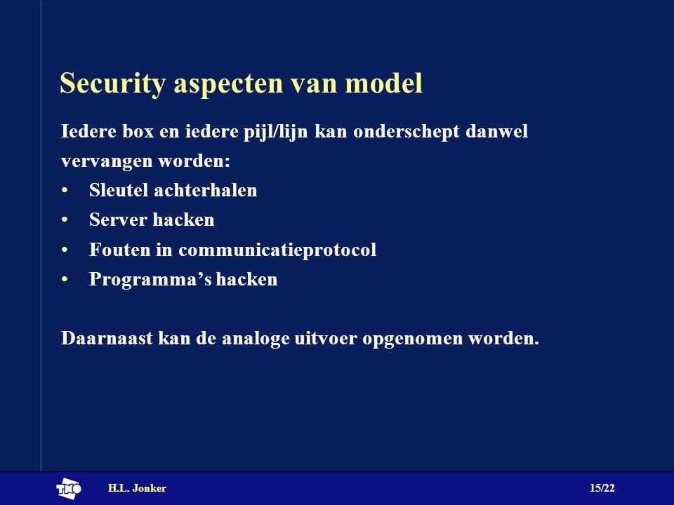 H.L. Jonker15/22 Security aspecten van model Iedere box en iedere pijl/lijn kan onderschept danwel vervangen worden: Sleutel achterhalen Server hacken