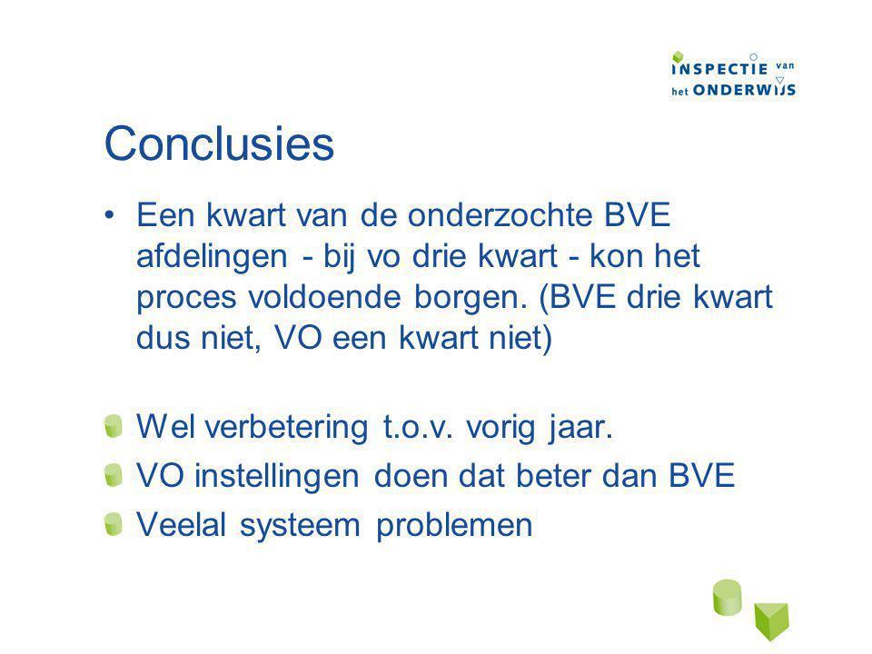 Conclusies Een kwart van de onderzochte BVE afdelingen - bij vo drie kwart - kon het proces voldoende borgen.