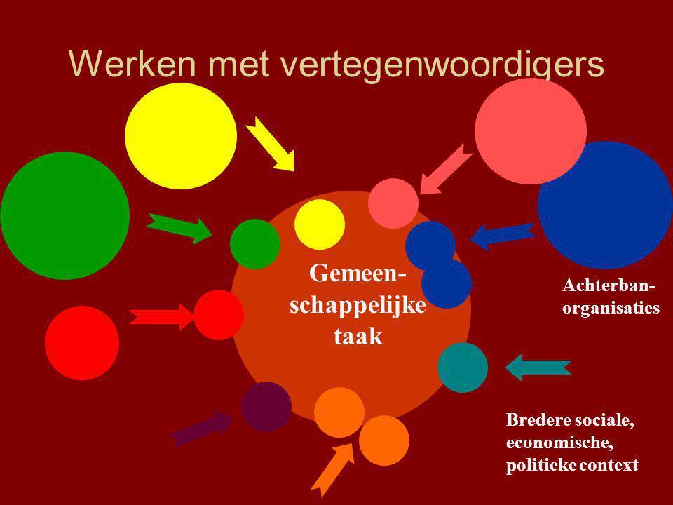 Werken met vertegenwoordigers Gemeen- schappelijke taak Achterban- organisaties Bredere sociale, economische, politieke context