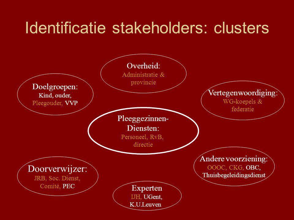 Identificatie stakeholders: clusters Pleeggezinnen- Diensten: Personeel, RvB, directie Doelgroepen: Kind, ouder, Pleegouder, VVP Overheid: Administratie & provincie Vertegenwoordiging: WG-koepels & federatie Andere voorziening: OOOC, CKG, OBC, Thuisbegeleidingsdienst Experten IJH, UGent, K.U.Leuven Doorverwijzer: JRB, Soc.