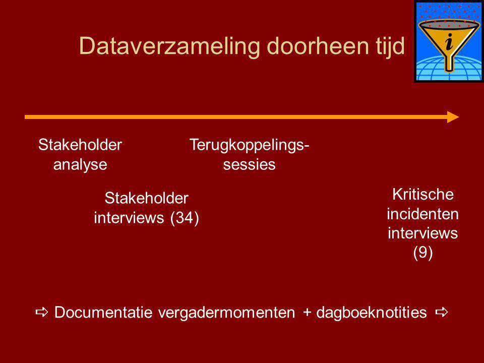 Dataverzameling doorheen tijd Stakeholder analyse Stakeholder interviews (34) Terugkoppelings- sessies  Documentatie vergadermomenten + dagboeknotities  Kritische incidenten interviews (9)