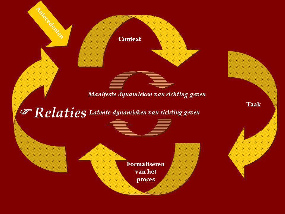 Antecedents Context Taak Formaliseren van het proces  Relaties Manifeste dynamieken van richting geven Latente dynamieken van richting geven Antecedenten Context