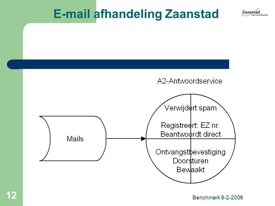 Benchmark 9-2-2006 12 E-mail afhandeling Zaanstad