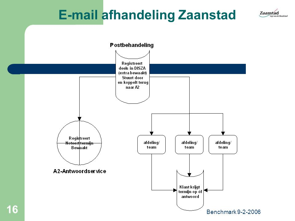 Benchmark 9-2-2006 16 E-mail afhandeling Zaanstad