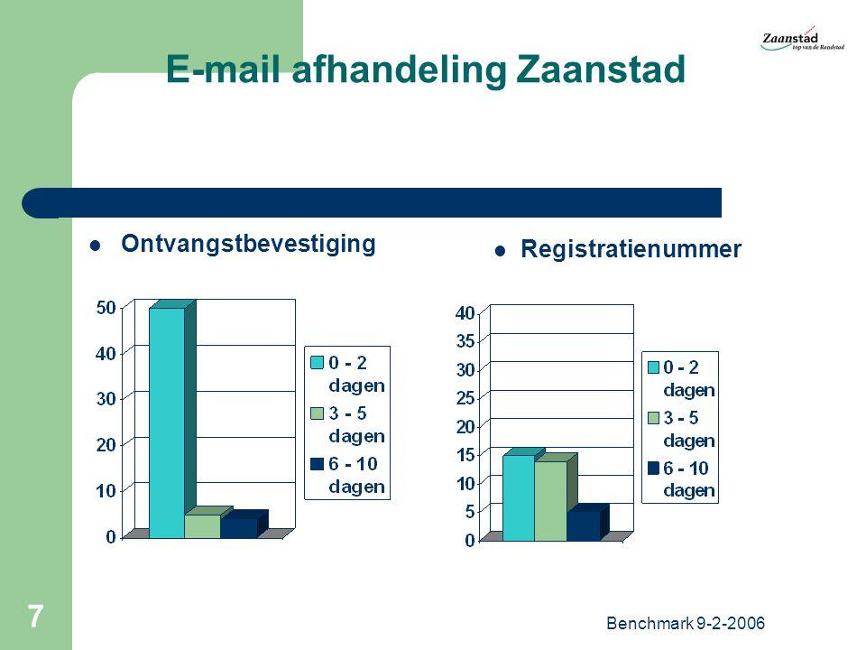 Benchmark 9-2-2006 8 E-mail afhandeling Zaanstad Vriendelijk? Adequaat?
