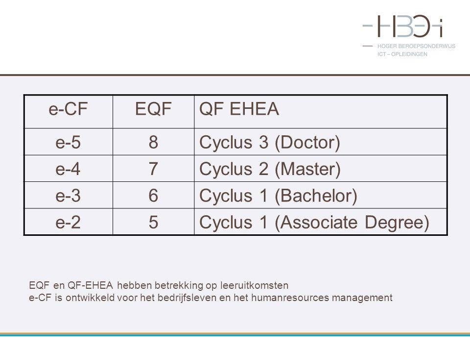 EQF en QF-EHEA hebben betrekking op leeruitkomsten e-CF is ontwikkeld voor het bedrijfsleven en het humanresources management e-CFEQFQF EHEA e-58Cyclu