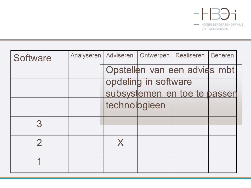 Software AnalyserenAdviserenOntwerpenRealiserenBeheren 3 2X 1 Opstellen van een advies mbt opdeling in software subsystemen en toe te passen technolog