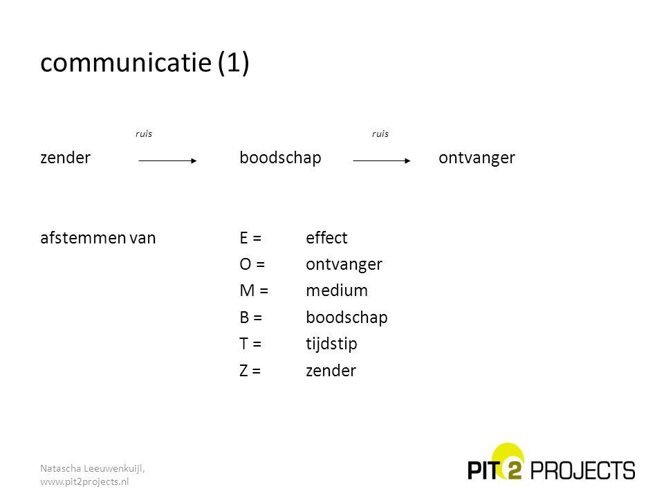 Natascha Leeuwenkuijl, www.pit2projects.nl communicatie (1) ruisruis zender boodschapontvanger afstemmen van E =effect O = ontvanger M = medium B = bo