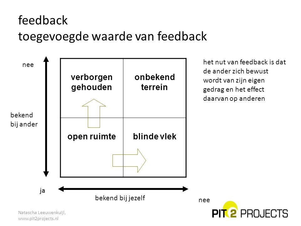 Natascha Leeuwenkuijl, www.pit2projects.nl feedback toegevoegde waarde van feedback verborgen gehouden onbekend terrein open ruimteblinde vlek bekend