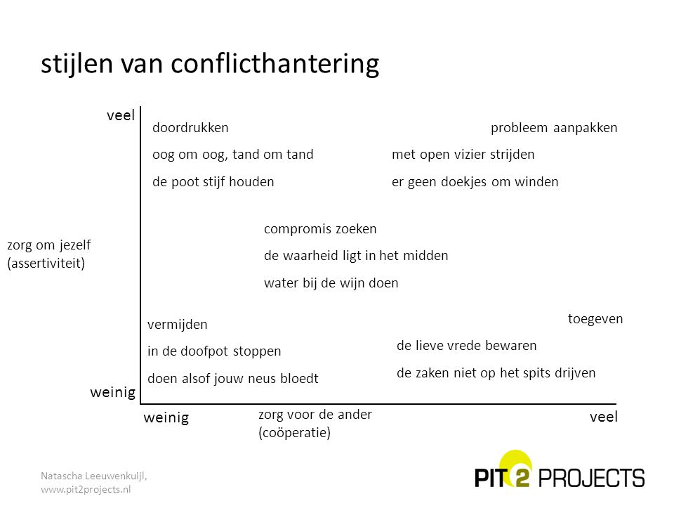 Natascha Leeuwenkuijl, www.pit2projects.nl stijlen van conflicthantering veel weinig veel zorg voor de ander (coöperatie) zorg om jezelf (assertivitei