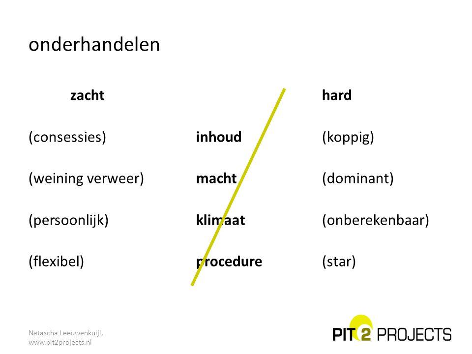 onderhandelen Natascha Leeuwenkuijl, www.pit2projects.nl zacht hard (consessies)inhoud(koppig) (weining verweer)macht(dominant) (persoonlijk)klimaat(o