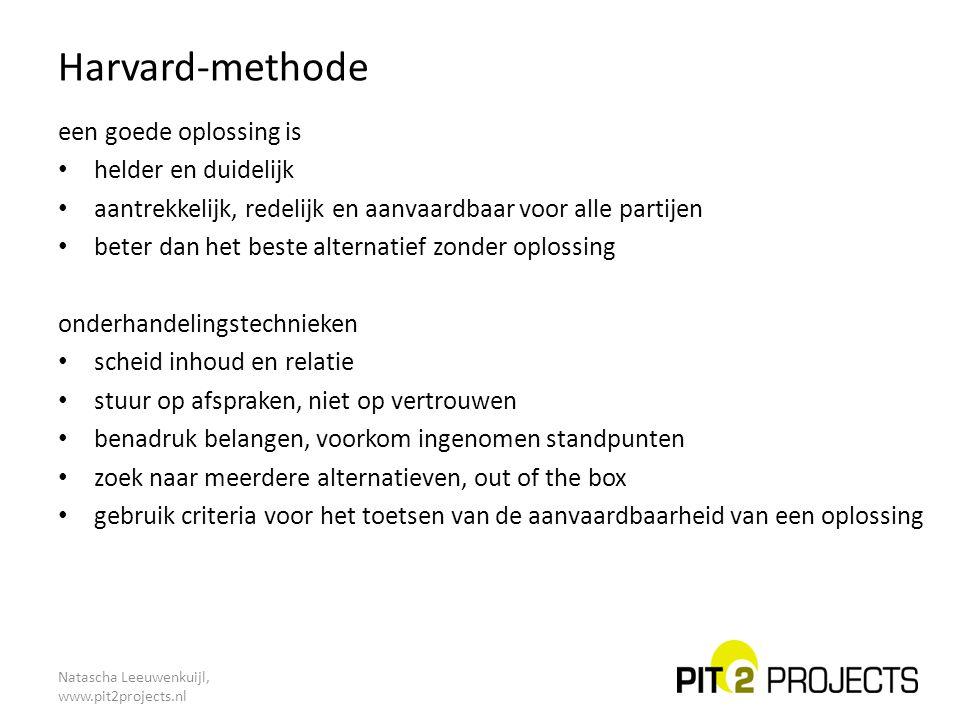 Natascha Leeuwenkuijl, www.pit2projects.nl Harvard-methode een goede oplossing is helder en duidelijk aantrekkelijk, redelijk en aanvaardbaar voor all