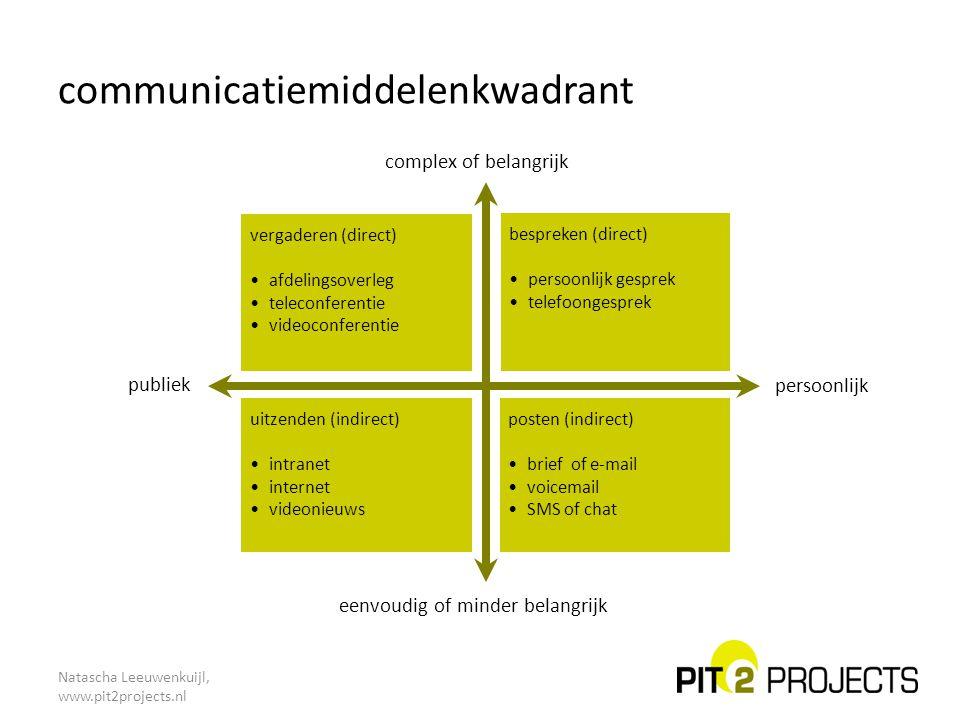 Natascha Leeuwenkuijl, www.pit2projects.nl communicatiemiddelenkwadrant uitzenden (indirect) intranet internet videonieuws vergaderen (direct) afdelin