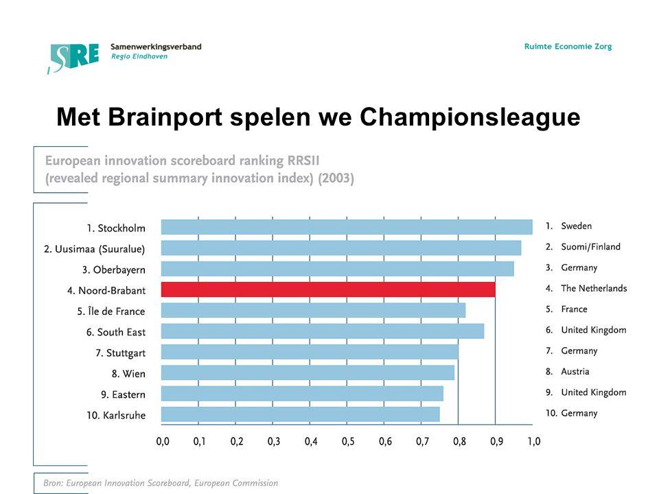Met Brainport spelen we Championsleague