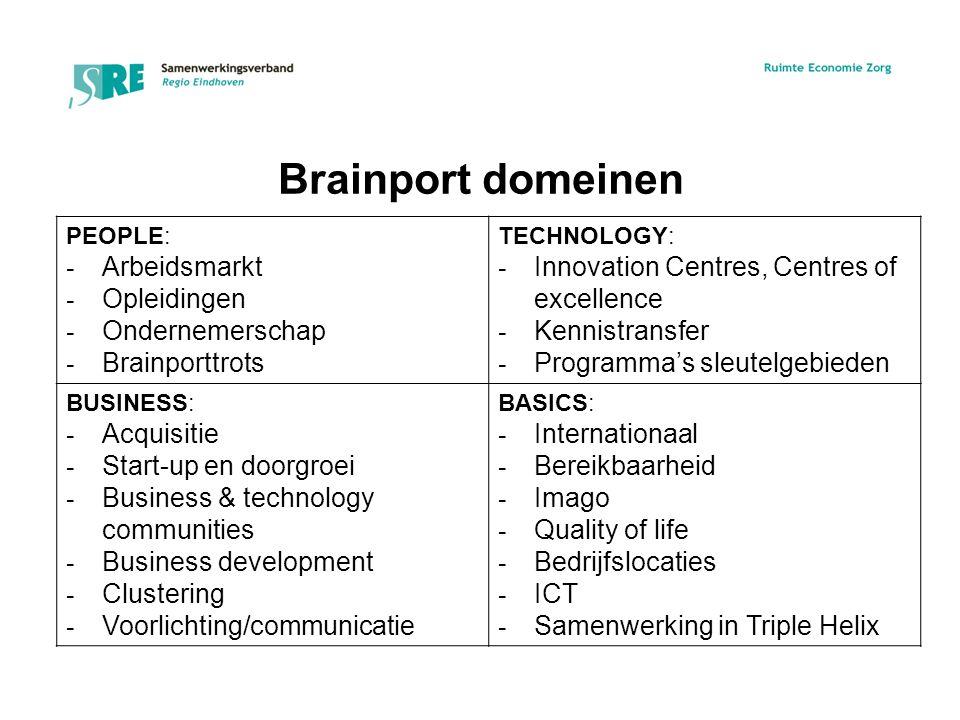 Brainport domeinen PEOPLE: - Arbeidsmarkt - Opleidingen - Ondernemerschap - Brainporttrots TECHNOLOGY: - Innovation Centres, Centres of excellence - Kennistransfer - Programma's sleutelgebieden BUSINESS: - Acquisitie - Start-up en doorgroei - Business & technology communities - Business development - Clustering - Voorlichting/communicatie BASICS: - Internationaal - Bereikbaarheid - Imago - Quality of life - Bedrijfslocaties - ICT - Samenwerking in Triple Helix
