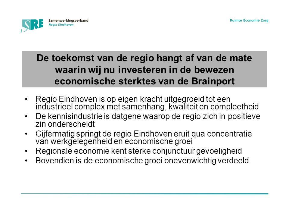 De toekomst van de regio hangt af van de mate waarin wij nu investeren in de bewezen economische sterktes van de Brainport Regio Eindhoven is op eigen kracht uitgegroeid tot een industrieel complex met samenhang, kwaliteit en compleetheid De kennisindustrie is datgene waarop de regio zich in positieve zin onderscheidt Cijfermatig springt de regio Eindhoven eruit qua concentratie van werkgelegenheid en economische groei Regionale economie kent sterke conjunctuur gevoeligheid Bovendien is de economische groei onevenwichtig verdeeld