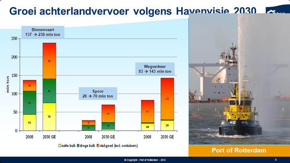 5 © Copyright - Port of Rotterdam - 2012 Text & Image 60/30 Groei achterlandvervoer volgens Havenvisie 2030 Port of Rotterdam Binnenvaart 137  238 ml